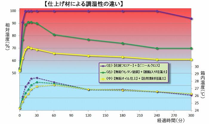 珪藻土の調湿性能のグラフ
