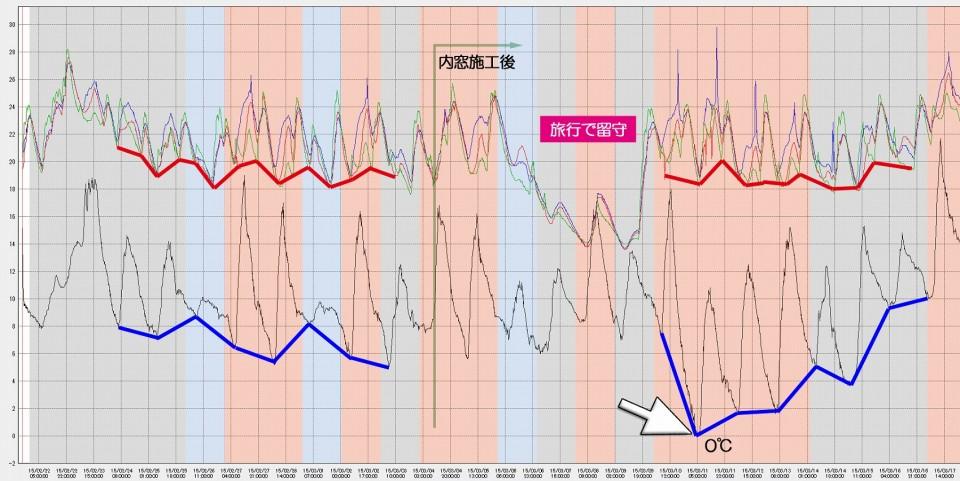 富士市 内窓工事 グラフ